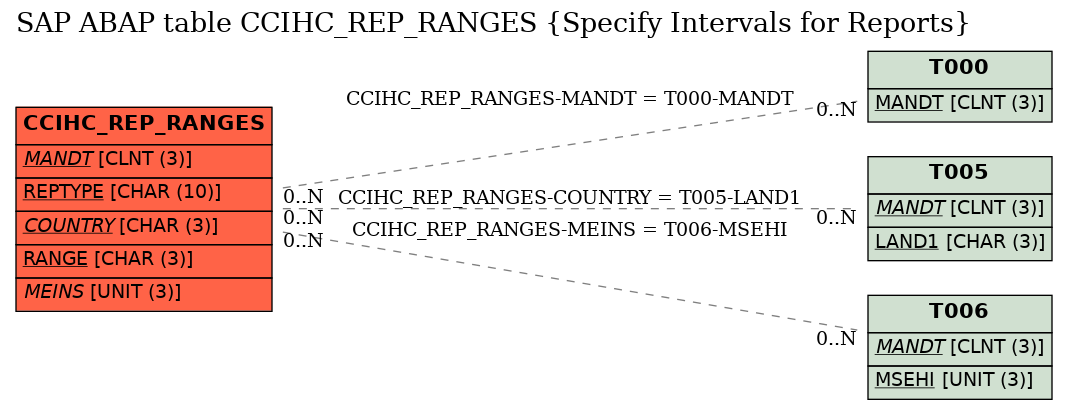 E-R Diagram for table CCIHC_REP_RANGES (Specify Intervals for Reports)