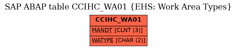 E-R Diagram for table CCIHC_WA01 (EHS: Work Area Types)