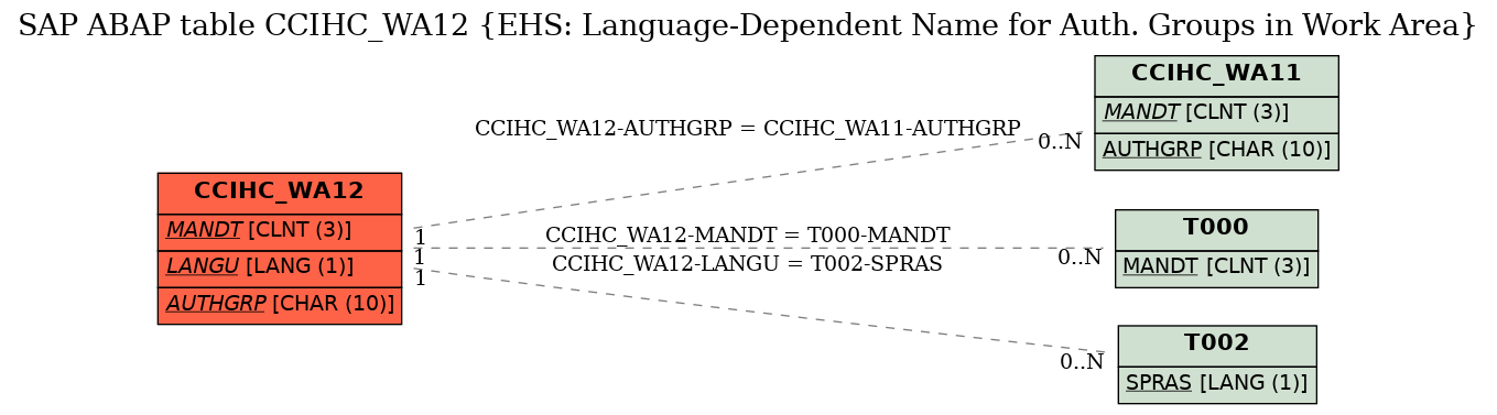 E-R Diagram for table CCIHC_WA12 (EHS: Language-Dependent Name for Auth. Groups in Work Area)