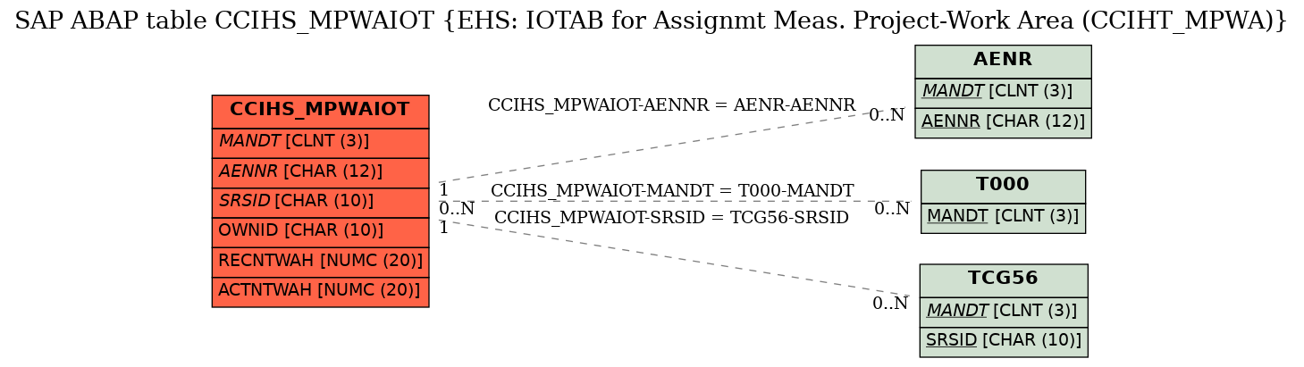 E-R Diagram for table CCIHS_MPWAIOT (EHS: IOTAB for Assignmt Meas. Project-Work Area (CCIHT_MPWA))