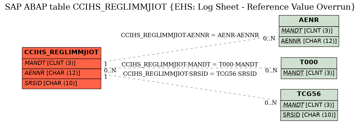 E-R Diagram for table CCIHS_REGLIMMJIOT (EHS: Log Sheet - Reference Value Overrun)