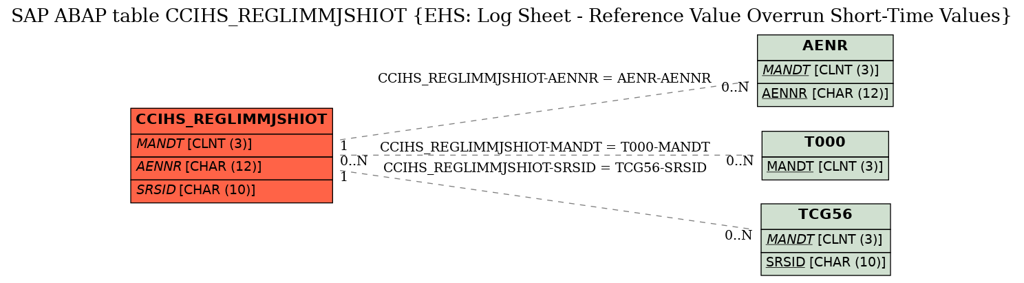 E-R Diagram for table CCIHS_REGLIMMJSHIOT (EHS: Log Sheet - Reference Value Overrun Short-Time Values)