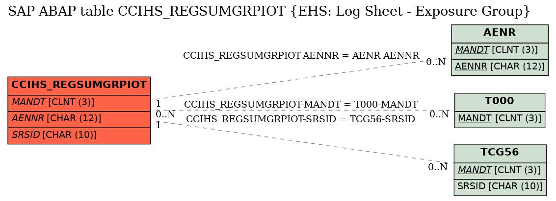 E-R Diagram for table CCIHS_REGSUMGRPIOT (EHS: Log Sheet - Exposure Group)