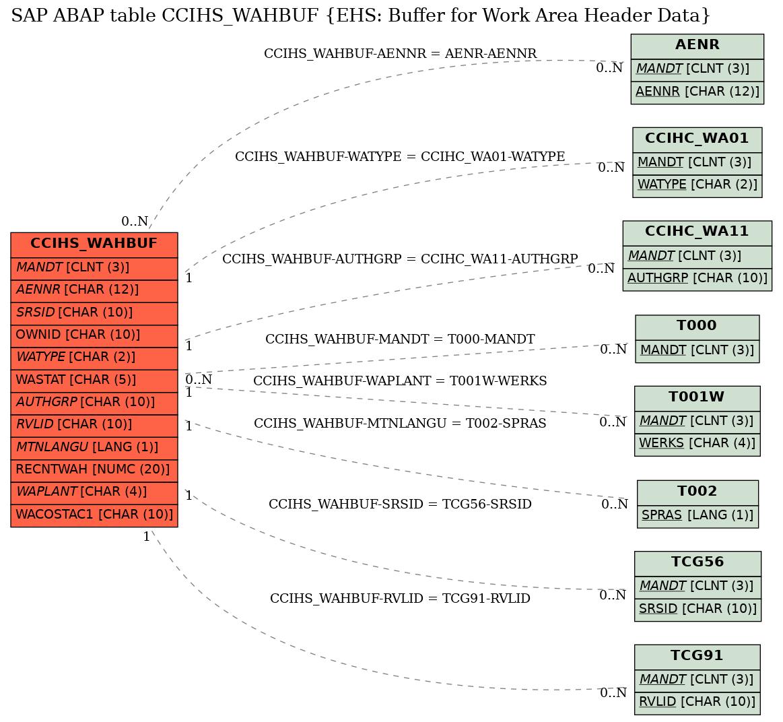 E-R Diagram for table CCIHS_WAHBUF (EHS: Buffer for Work Area Header Data)