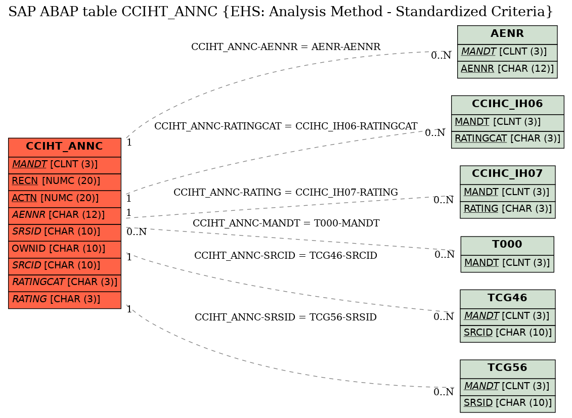 E-R Diagram for table CCIHT_ANNC (EHS: Analysis Method - Standardized Criteria)
