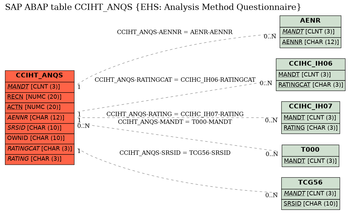 E-R Diagram for table CCIHT_ANQS (EHS: Analysis Method Questionnaire)