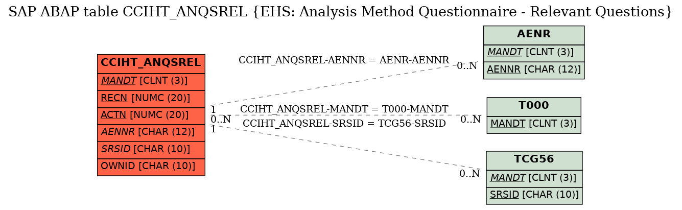 E-R Diagram for table CCIHT_ANQSREL (EHS: Analysis Method Questionnaire - Relevant Questions)