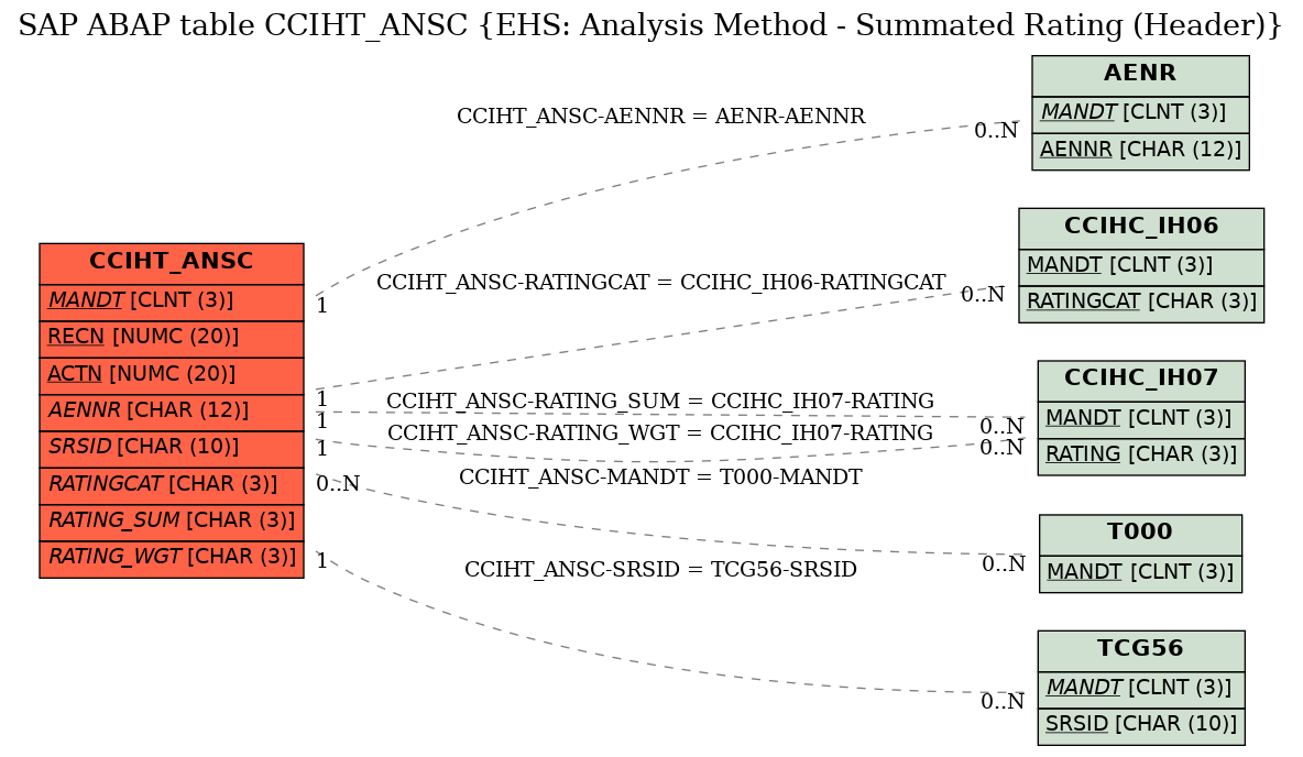 E-R Diagram for table CCIHT_ANSC (EHS: Analysis Method - Summated Rating (Header))