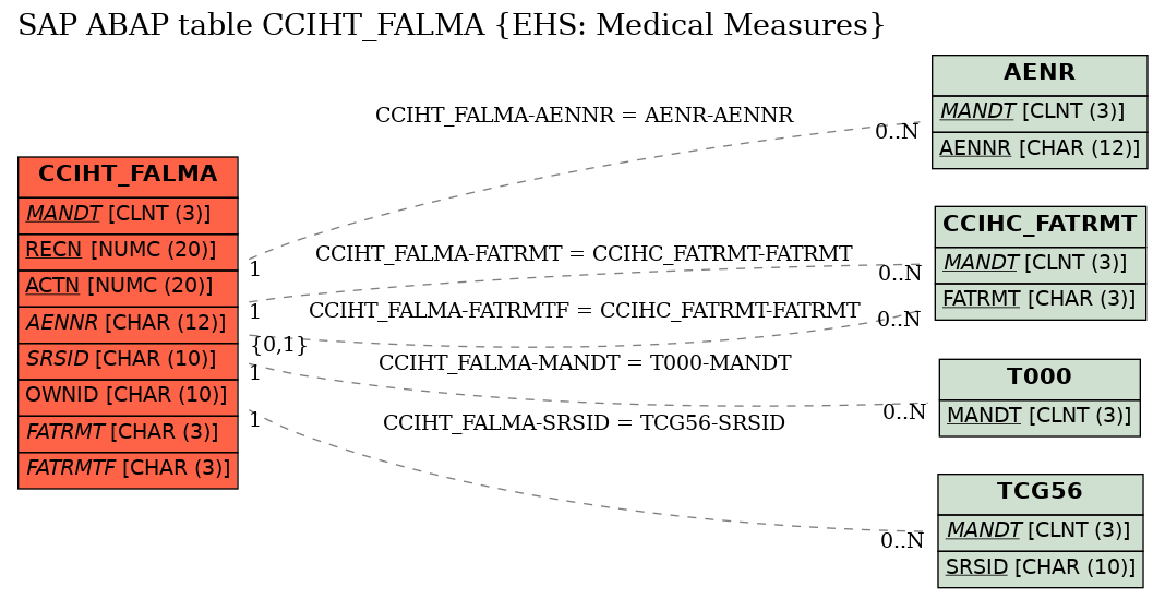 E-R Diagram for table CCIHT_FALMA (EHS: Medical Measures)