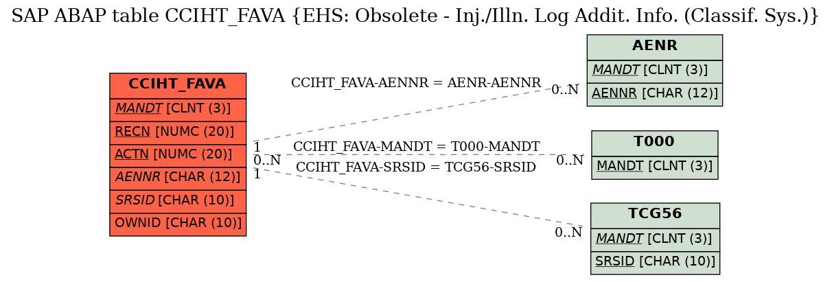E-R Diagram for table CCIHT_FAVA (EHS: Obsolete - Inj./Illn. Log Addit. Info. (Classif. Sys.))