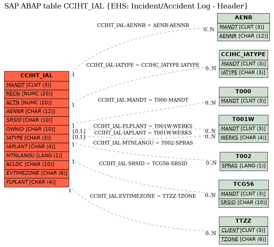 E-R Diagram for table CCIHT_IAL (EHS: Incident/Accident Log - Header)