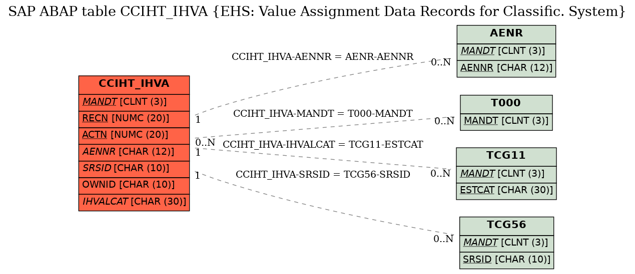 E-R Diagram for table CCIHT_IHVA (EHS: Value Assignment Data Records for Classific. System)