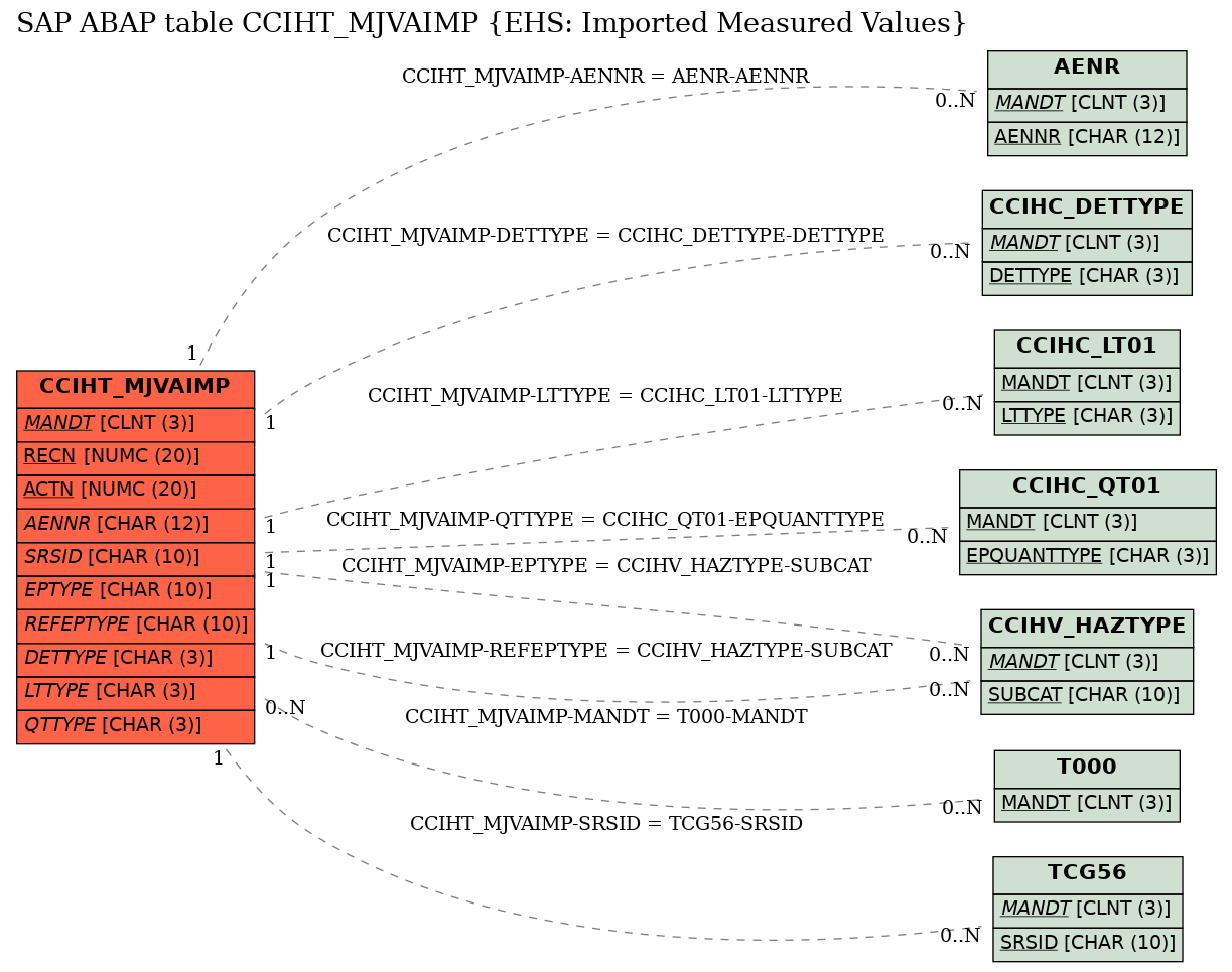 E-R Diagram for table CCIHT_MJVAIMP (EHS: Imported Measured Values)