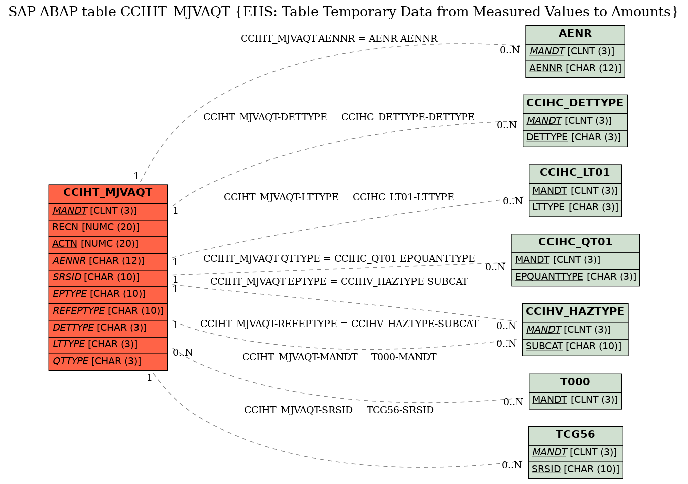 E-R Diagram for table CCIHT_MJVAQT (EHS: Table Temporary Data from Measured Values to Amounts)