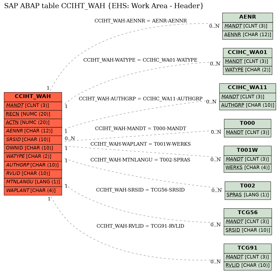 E-R Diagram for table CCIHT_WAH (EHS: Work Area - Header)