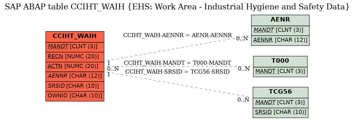 E-R Diagram for table CCIHT_WAIH (EHS: Work Area - Industrial Hygiene and Safety Data)