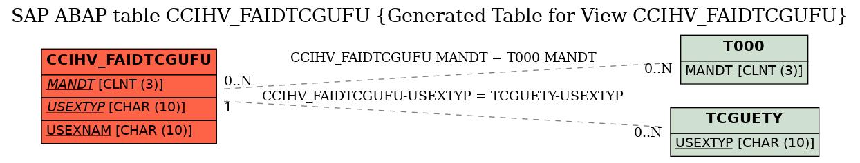E-R Diagram for table CCIHV_FAIDTCGUFU (Generated Table for View CCIHV_FAIDTCGUFU)