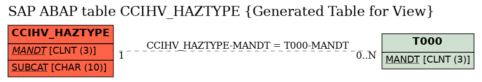 E-R Diagram for table CCIHV_HAZTYPE (Generated Table for View)