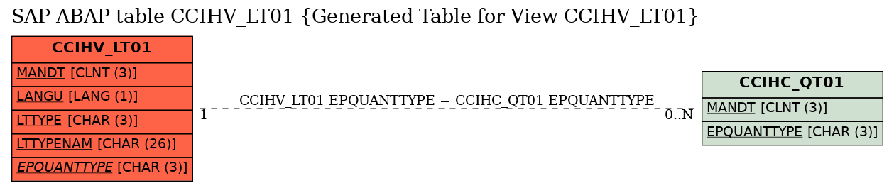 E-R Diagram for table CCIHV_LT01 (Generated Table for View CCIHV_LT01)