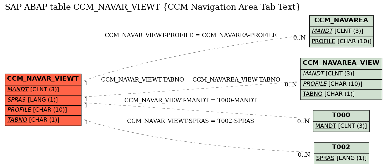 E-R Diagram for table CCM_NAVAR_VIEWT (CCM Navigation Area Tab Text)