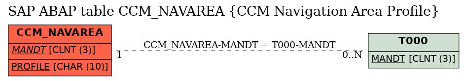 E-R Diagram for table CCM_NAVAREA (CCM Navigation Area Profile)