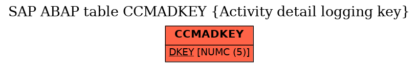E-R Diagram for table CCMADKEY (Activity detail logging key)