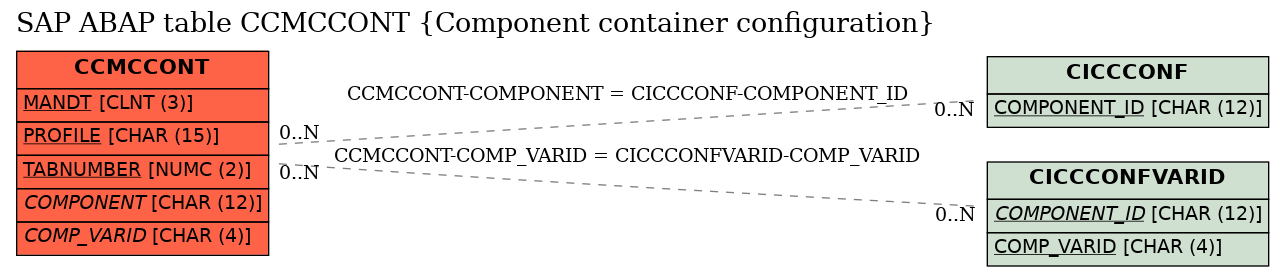 E-R Diagram for table CCMCCONT (Component container configuration)