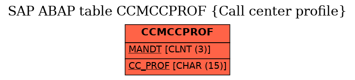 E-R Diagram for table CCMCCPROF (Call center profile)