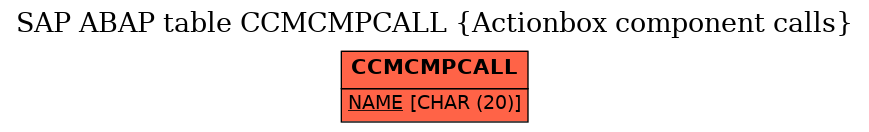 E-R Diagram for table CCMCMPCALL (Actionbox component calls)