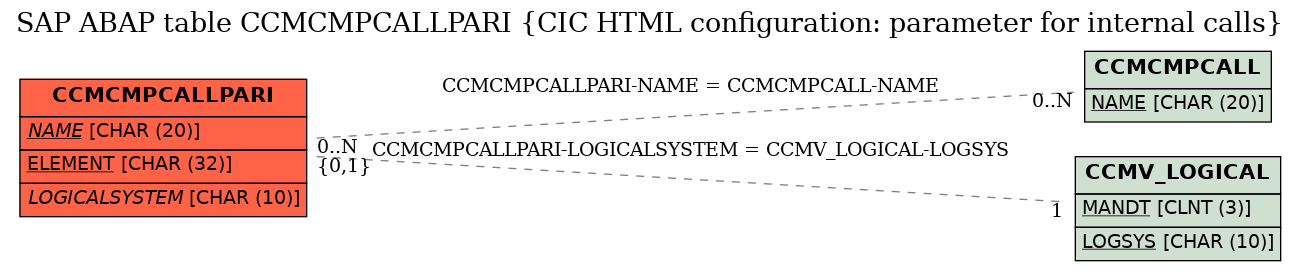 E-R Diagram for table CCMCMPCALLPARI (CIC HTML configuration: parameter for internal calls)