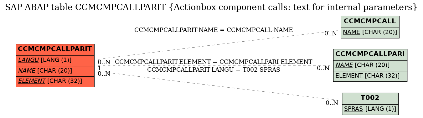 E-R Diagram for table CCMCMPCALLPARIT (Actionbox component calls: text for internal parameters)