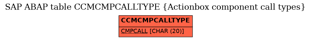 E-R Diagram for table CCMCMPCALLTYPE (Actionbox component call types)