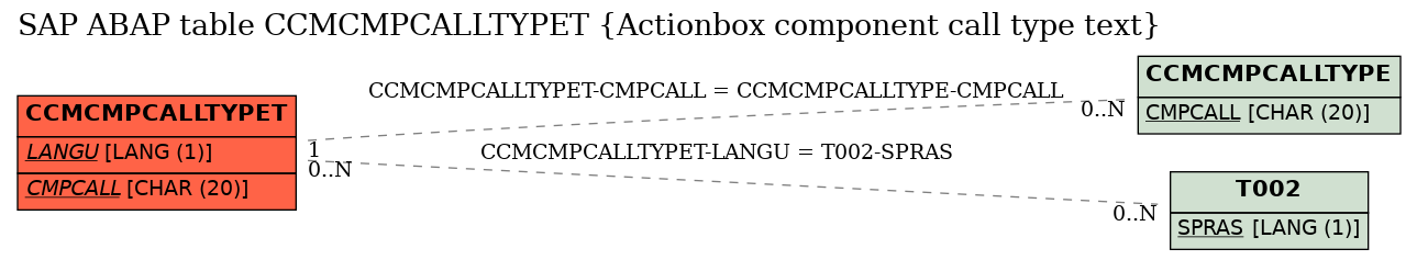 E-R Diagram for table CCMCMPCALLTYPET (Actionbox component call type text)