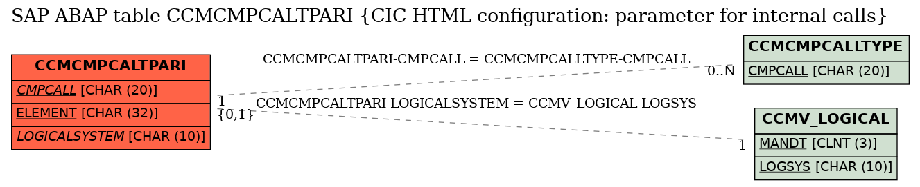 E-R Diagram for table CCMCMPCALTPARI (CIC HTML configuration: parameter for internal calls)