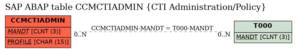 E-R Diagram for table CCMCTIADMIN (CTI Administration/Policy)