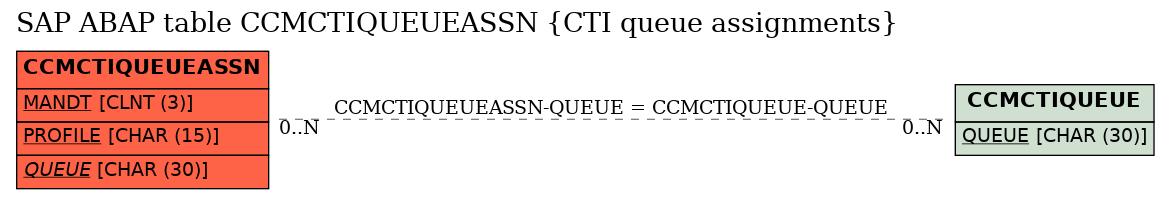 E-R Diagram for table CCMCTIQUEUEASSN (CTI queue assignments)