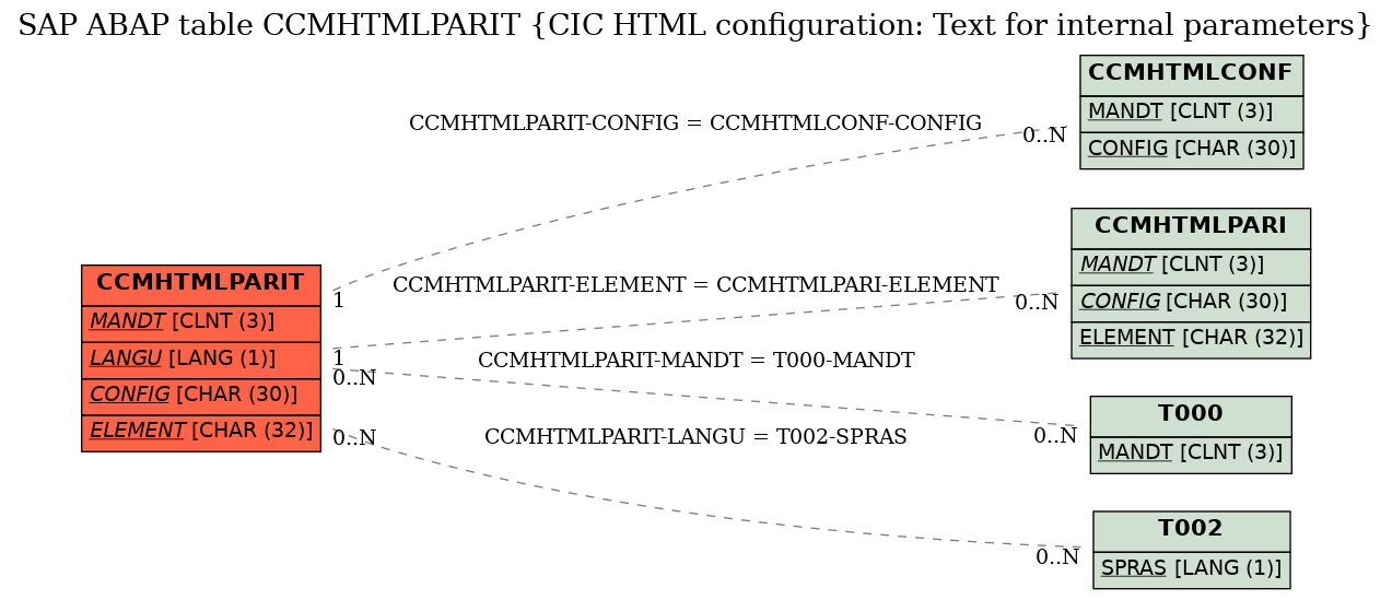 E-R Diagram for table CCMHTMLPARIT (CIC HTML configuration: Text for internal parameters)
