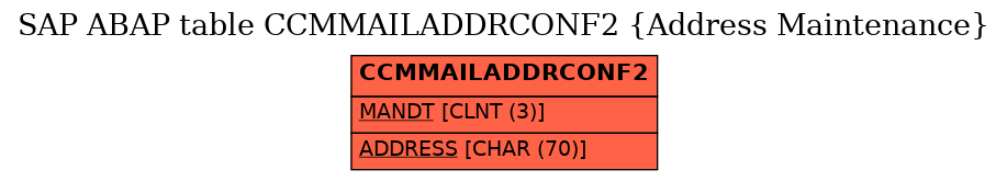 E-R Diagram for table CCMMAILADDRCONF2 (Address Maintenance)