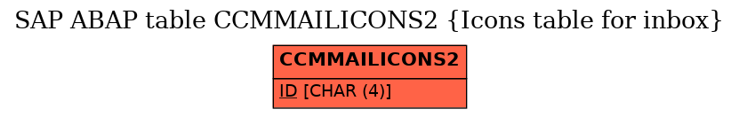 E-R Diagram for table CCMMAILICONS2 (Icons table for inbox)