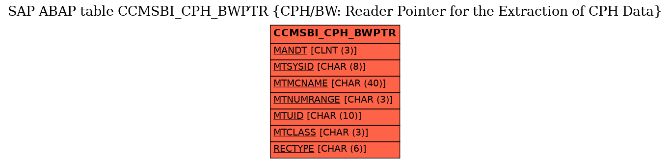 E-R Diagram for table CCMSBI_CPH_BWPTR (CPH/BW: Reader Pointer for the Extraction of CPH Data)
