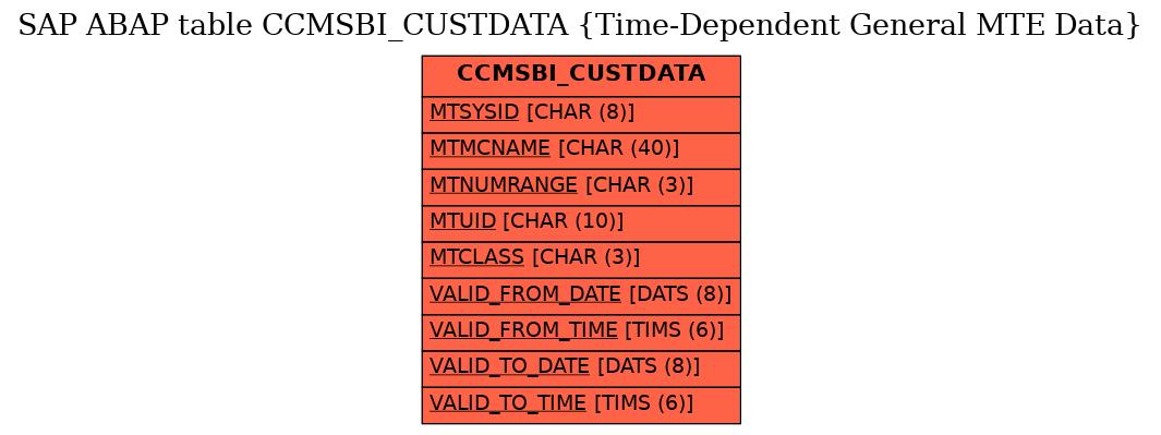 E-R Diagram for table CCMSBI_CUSTDATA (Time-Dependent General MTE Data)