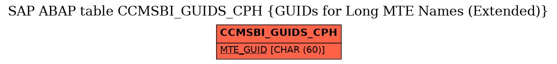E-R Diagram for table CCMSBI_GUIDS_CPH (GUIDs for Long MTE Names (Extended))