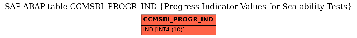 E-R Diagram for table CCMSBI_PROGR_IND (Progress Indicator Values for Scalability Tests)