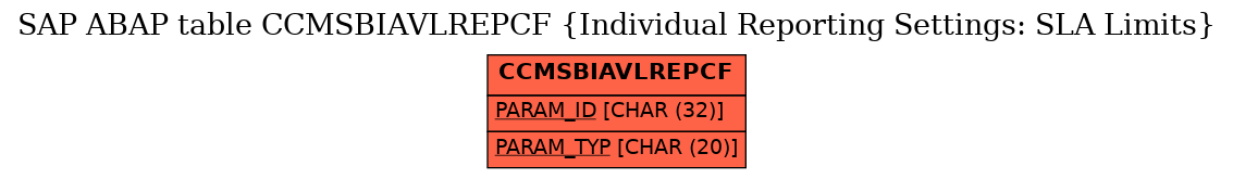 E-R Diagram for table CCMSBIAVLREPCF (Individual Reporting Settings: SLA Limits)