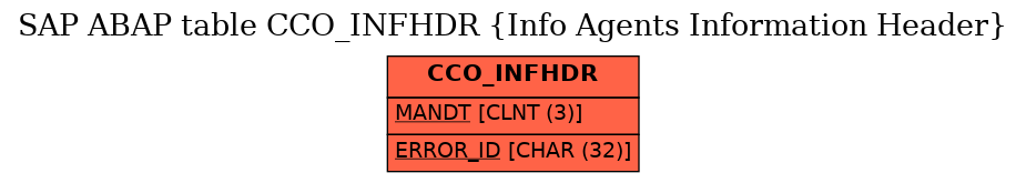 E-R Diagram for table CCO_INFHDR (Info Agents Information Header)