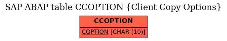 E-R Diagram for table CCOPTION (Client Copy Options)