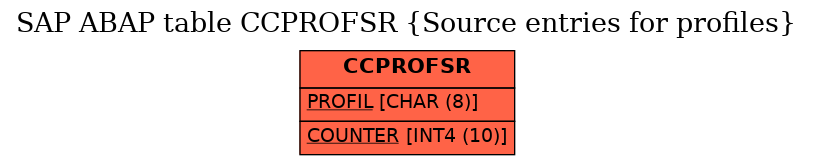 E-R Diagram for table CCPROFSR (Source entries for profiles)