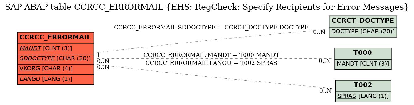 E-R Diagram for table CCRCC_ERRORMAIL (EHS: RegCheck: Specify Recipients for Error Messages)