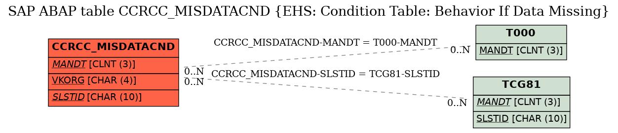 E-R Diagram for table CCRCC_MISDATACND (EHS: Condition Table: Behavior If Data Missing)