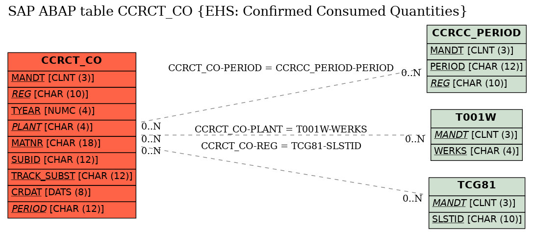 E-R Diagram for table CCRCT_CO (EHS: Confirmed Consumed Quantities)